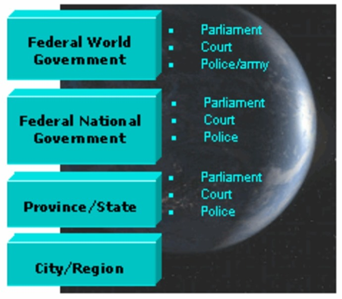 world government hierarchy